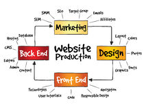 Website production process Stock Photos