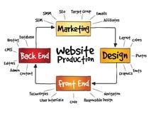 Website production process Stock Photos