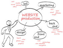 Website Production Royalty Free Stock Images