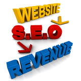 Website revenue. Concept, three broad stages in web revenue, building the right website for your business, getting search engine optimization and then getting Royalty Free Stock Photo