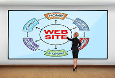 Website scheme Royalty Free Stock Photography