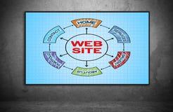 Website scheme Royalty Free Stock Image