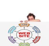Website scheme Royalty Free Stock Photos