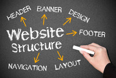 Website structure concept. Website structure on chalkboard business concept image Royalty Free Stock Photo