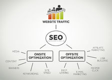 Website traffic and seo terms Royalty Free Stock Photo