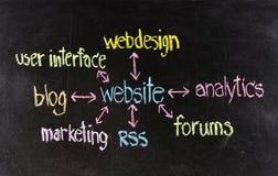 Websitebegrepp arkivfoto