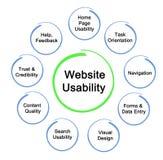 Websitebruikbaarheid royalty-vrije illustratie