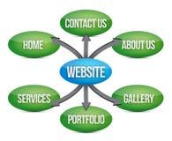 Websitediagramm Lizenzfreies Stockbild