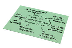 WebsiteMonetizationdiagram Royaltyfri Bild