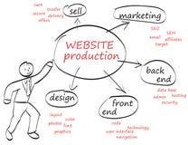 Websiteproductie royalty-vrije stock afbeeldingen