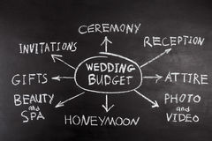 Wedding budget mindmap concept Royalty Free Stock Image