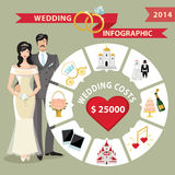 Wedding infographic with circle business concepts,bride,groom Stock Images