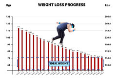 Weigh loss progress Royalty Free Stock Photo
