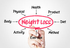 Weight loss. Concept sketched on screen Royalty Free Stock Images