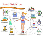 Weight Loss, Diet infographics. Fitness and health card. Thin line design. Vector pictograms Royalty Free Stock Image