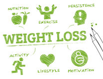 Weight loss- info graphic Royalty Free Stock Photography