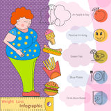 Weight loss pattern infographic Royalty Free Stock Image