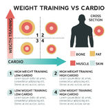 Weight training vs cardio Royalty Free Stock Photography