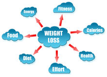 Weight word on cloud scheme. On white Stock Images