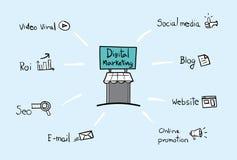 Wektor: Cyfrowego marketingu szyldowa i biznesowa ikona wokoło go, Digi Zdjęcie Stock