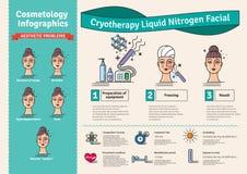 Wektor Ilustrujący set z kosmetologii Cryotherapy traktowaniem Zdjęcie Stock