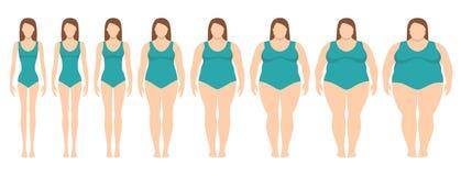 Wektorowa ilustracja kobiety z różnym ciężarem od anorexia niezwykle otyły Royalty Ilustracja