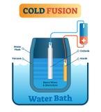 Wektorowa ilustracja o zimnej fuzi produkci energii Spiskuje z dewar kolbą, próżnią, katodą, anodą, ciężkim, i elektrolit royalty ilustracja