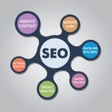 Wektorowy infographic wyszukiwarka optymalizacja conc Fotografia Stock