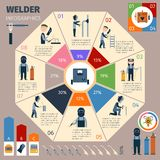 Welder Infographics Set Stock Photo