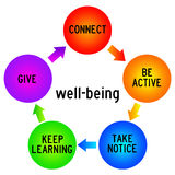 Well-being. Things to do for your personal well-being stock illustration