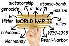 Weltkrieg 2 oder II Wordcloud oder tagcloud Handhervorhebung lokalisiert lizenzfreie stockfotos