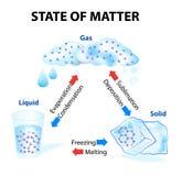 Wenn ein Aggregatzustand Hitze gewinnt oder löst, macht sie eine Änderung durch