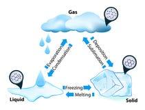Wenn ein Aggregatzustand Hitze gewinnt oder löst, macht sie eine Änderung durch Stockbilder