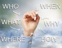 Wer, was, wo, wenn, warum und wie Stockbild