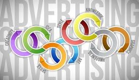 Werbungsdiagramm-Konzeptzyklus. Illustration Stockfotos