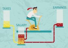 Werkelijkheid van het moderne economische systeem - meer verdient u, besteedt u en betaalt meer belastingen, maar het inkomen bli vector illustratie
