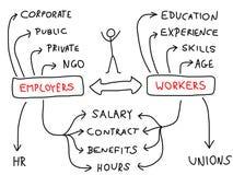 Werkgelegenheid royalty-vrije illustratie