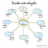 Wetter infografic Lizenzfreie Stockfotografie