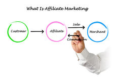 What is affiliate marketing Royalty Free Stock Images
