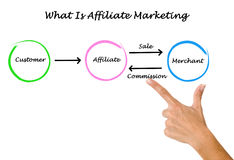 What is affiliate marketing. Explaining What is affiliate marketing Stock Images