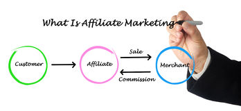 What is affiliate marketing Royalty Free Stock Photography