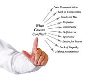 What Causes Conflict?. Diagram of What Causes Conflict Royalty Free Stock Photo