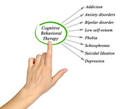 What Cognitive Behavioral Therapy Treats Royalty Free Stock Photos