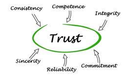 Diagram of trust Stock Images