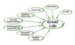 Diagram of a great life Stock Photography