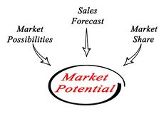 Market Potential Royalty Free Stock Photography