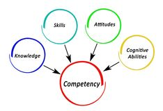 What control Competency. Four basic factors affecting Competency Stock Illustration
