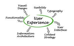 What determine User Experience. Seven factors  determining User Experience Royalty Free Stock Photography
