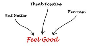 Feel good. What enable us to Feel good Royalty Free Stock Photography