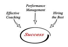 Diagram of Success Royalty Free Stock Photo
